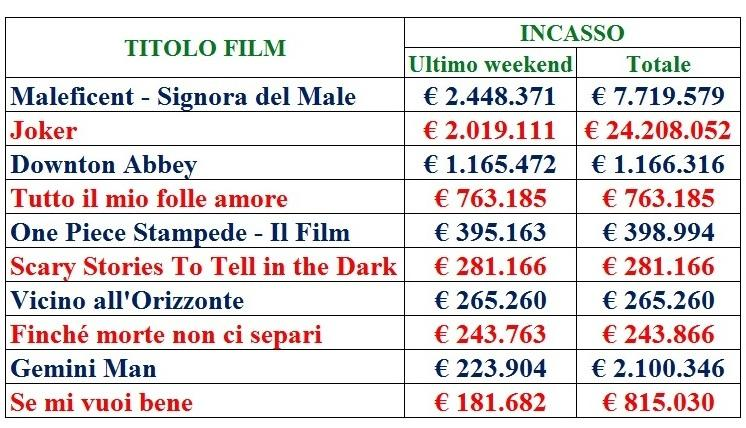Maleficient, Joker, classifica, incassi