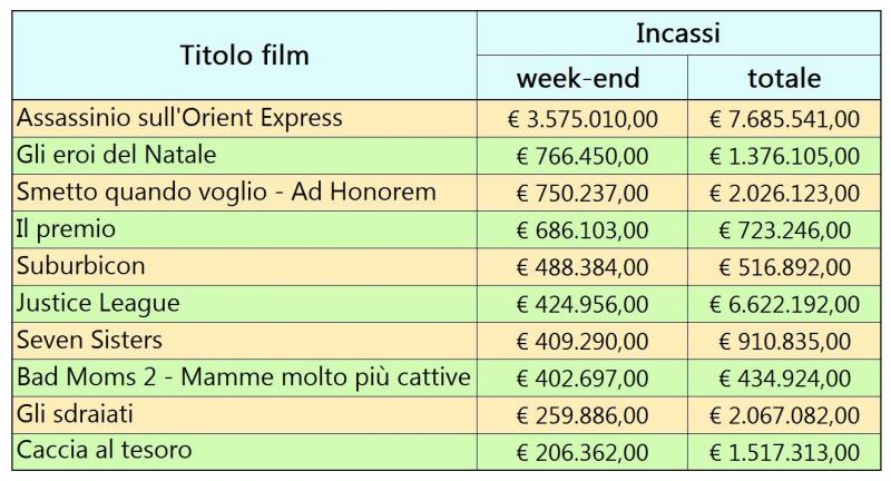 incassi cinema weekend assassinio